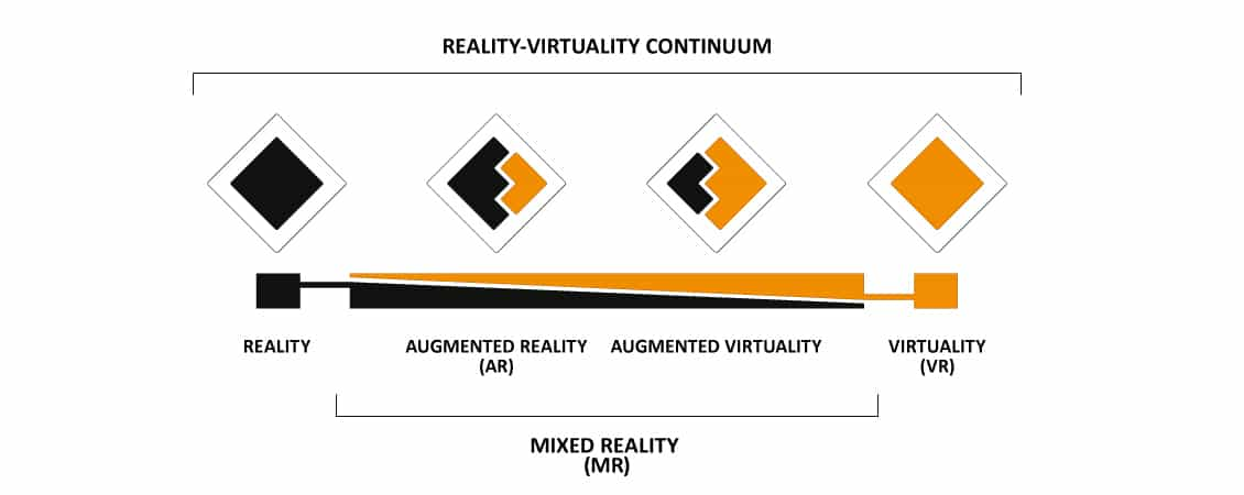 Reality-Virtuality-Continuum: From reality over augmented, mixed virtual reality to virtuality